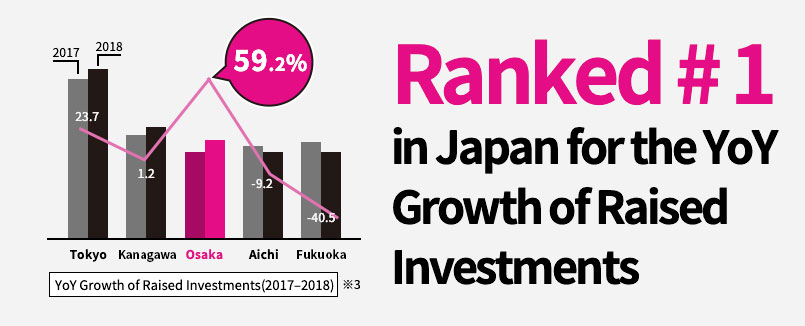 Ranked#1  in Japan for the YoY Growth of Raised Investments