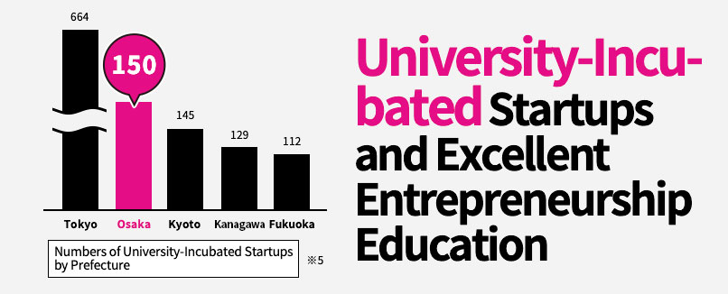 University-Incubated Startups and Excellent Entrepreneurship Education