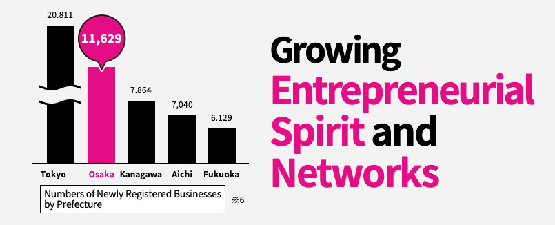 Growing Entrepreneurial Spirit and Networks