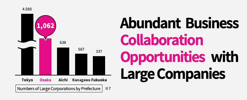 Abundant Business Collaboration Opportunities with Large Companies