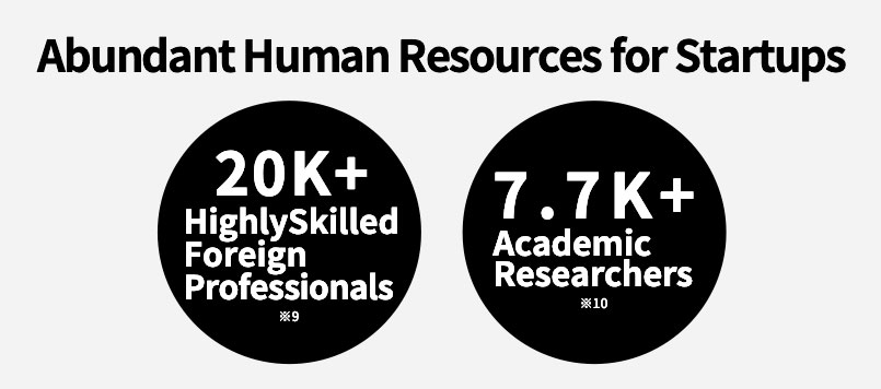 Abundant Human Resources for Startups