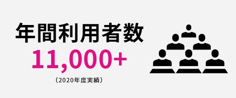 年間来場者数15,000+ (2019年度実績)
