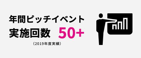 年間ピッチイベント実施回数 50+ (2019年度実績)