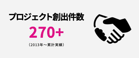 プロジェクト創出件数 270+ (2013年~累計実績)