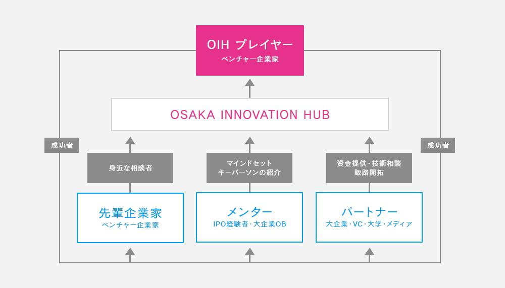 起業家を生み、育て、成功者にし、成功者が次の成功者を生む、大阪・関西における循環システム(スタートアップ・エコシステム)
